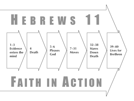Heb 11, Faith Moves