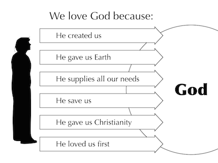 Why We Love God Images
