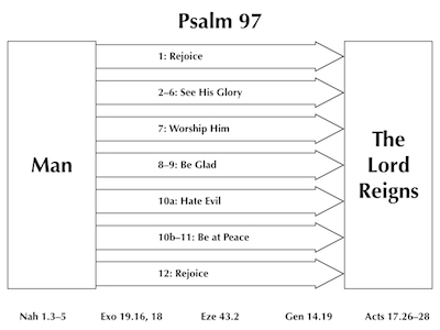 Psalm 97 Images