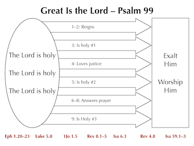 Psalm 99 Images