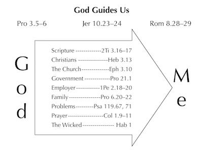 Sermon: Choosing God's Wisdom Over Man's Wisdom « Savage